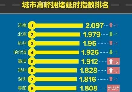 济南拥堵时间成本全国最高!十年内可能越来越堵…