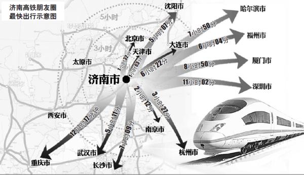 22日,记者从铁路部门获悉,9月中旬,徐兰高铁郑徐段即将开通运营,列车运行图也将进行调整。济南、青岛、烟台、荣成等地将开行至郑州和西安多趟始发高铁动车组列车,青荣城际、胶济客专、京沪高铁沿线各城市均可直达西安、郑州、太原等省会城市,济南至西安只要5小时。想想香喷喷的肉夹馍、臊子面,你是不是也要流口水了?