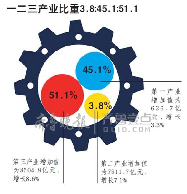 """2012三季度gdp_一季度GDP增7.7%!山东经济""""稳进好""""数据全解读"""