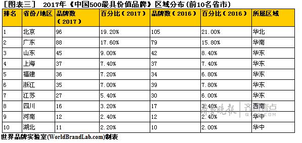 齐鲁晚报品牌价值95.85亿!再次入围中国品牌500强