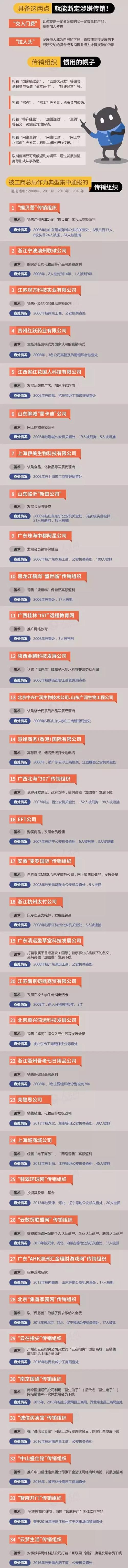 """临淄人注意拉 34个传销组织""""黑名单""""曝光"""